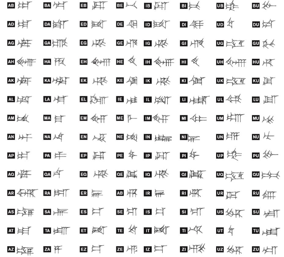 A chart showing English pairs of letters, making up syllables, with the cuneiform symbols next to them.